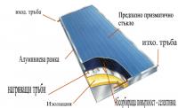 Плоски слънчеви колектори